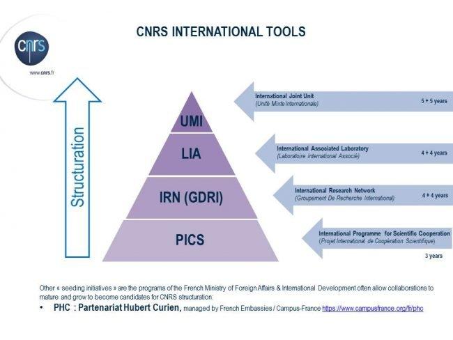 CNRS pyramide 2016 international tools ASEAN