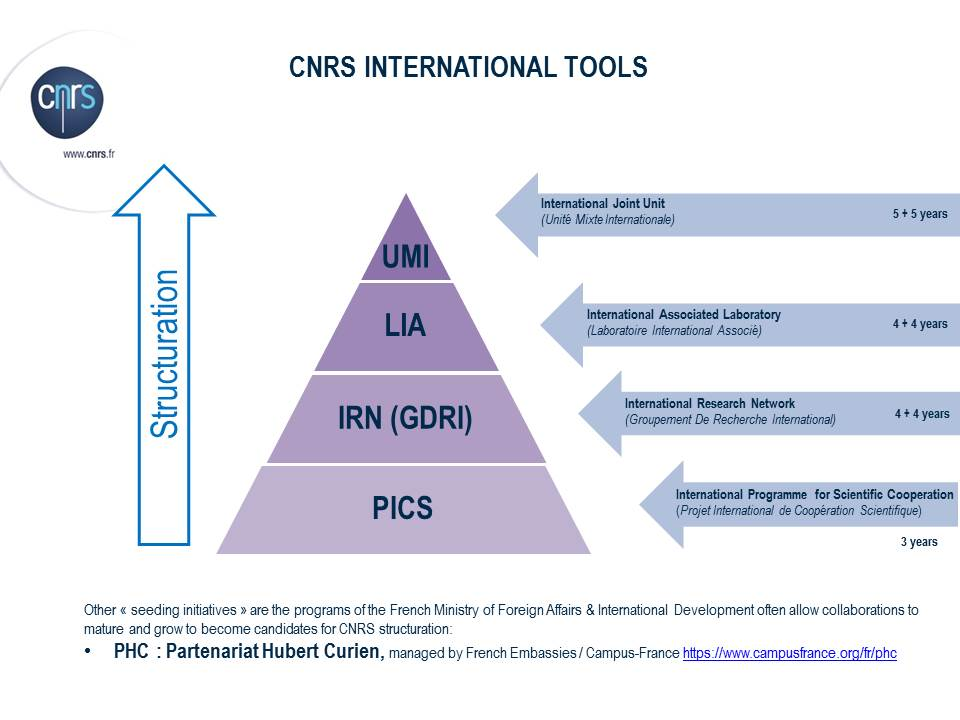 CNRS pyramide 2016 international tools ASEAN