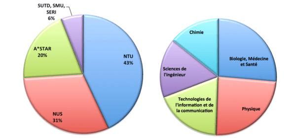 diagramme-stats-600x280